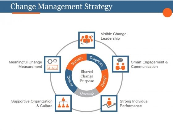 Change Management Strategy Ppt PowerPoint Presentation Design Templates