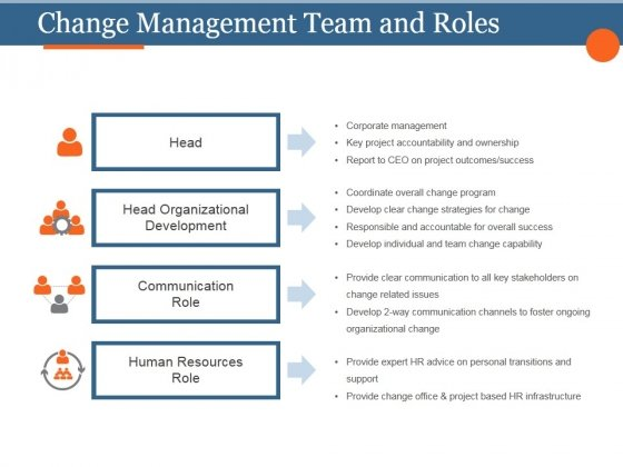 Change Management Team And Roles Template 2 Ppt PowerPoint Presentation Introduction