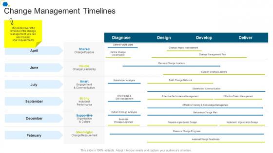 Change Management Timelines Corporate Transformation Strategic Outline Pictures PDF