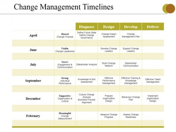 Change Management Timelines Ppt PowerPoint Presentation Inspiration Slide