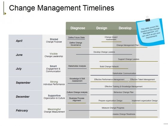 Change Management Timelines Ppt PowerPoint Presentation Portfolio Tips