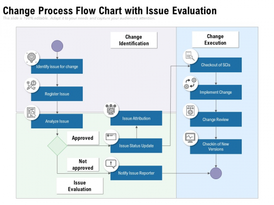 Change_Process_Flow_Chart_With_Issue_Evaluation_Ppt_PowerPoint_Presentation_Gallery_Format_Ideas_PDF_Slide_1