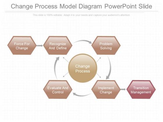 Change Process Model Diagram Powerpoint Slide