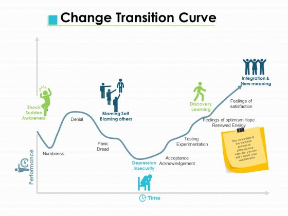 Change Transition Curve Ppt PowerPoint Presentation File Information