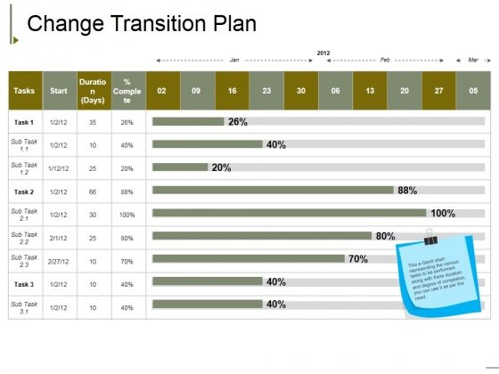 Change Transition Plan Template 2 Ppt Powerpoint