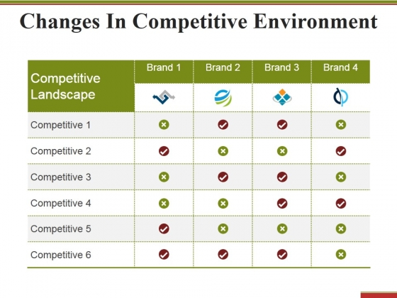 Changes In Competitive Environment Template 1 Ppt PowerPoint Presentation Outline Guidelines