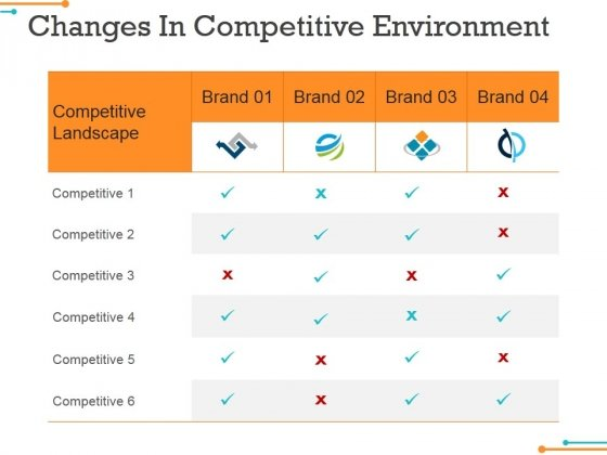 Changes In Competitive Environment Template 1 Ppt Powerpoint Presentation Pictures Elements