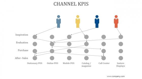 Channel Kpis Ppt PowerPoint Presentation Ideas