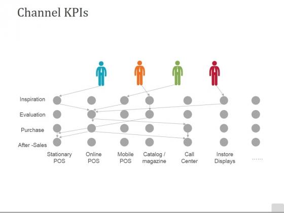 Channel Kpis Template 2 Ppt PowerPoint Presentation Show Designs