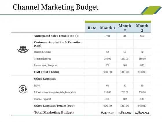Channel Marketing Budget Ppt PowerPoint Presentation File Clipart Images
