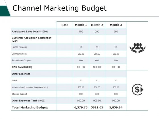 Channel Marketing Budget Ppt PowerPoint Presentation Visual Aids Deck