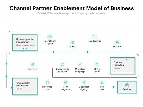 Channel Partner Enablement Model Of Business Ppt PowerPoint Presentation File Summary PDF