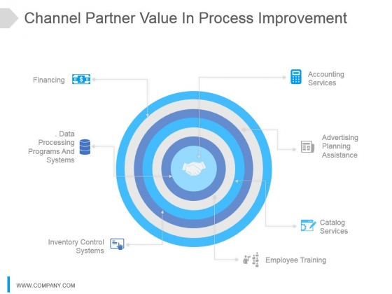 Channel Partner Value In Process Improvement Ppt Images