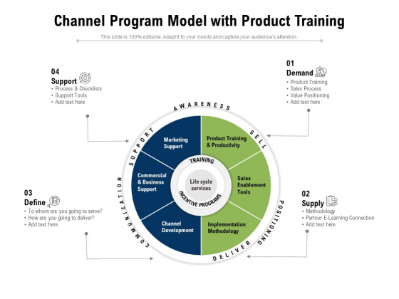 Channel Program Model With Product Training Ppt PowerPoint Presentation Pictures Infographic Template PDF