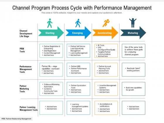 Channel Program Process Cycle With Performance Management Ppt PowerPoint Presentation Styles Gallery PDF