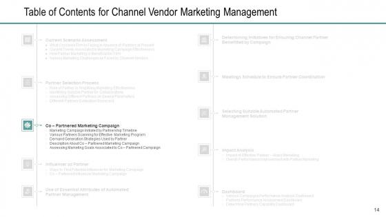 Channel_Retailer_Advertisement_Management_Ppt_PowerPoint_Presentation_Complete_Deck_With_Slides_Slide_14