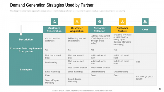 Channel_Retailer_Advertisement_Management_Ppt_PowerPoint_Presentation_Complete_Deck_With_Slides_Slide_17