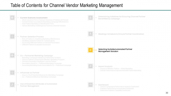 Channel_Retailer_Advertisement_Management_Ppt_PowerPoint_Presentation_Complete_Deck_With_Slides_Slide_30