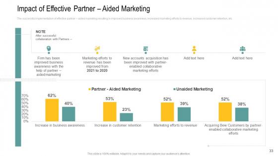Channel_Retailer_Advertisement_Management_Ppt_PowerPoint_Presentation_Complete_Deck_With_Slides_Slide_33