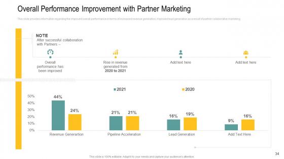 Channel_Retailer_Advertisement_Management_Ppt_PowerPoint_Presentation_Complete_Deck_With_Slides_Slide_34