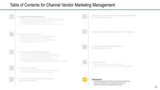 Channel_Retailer_Advertisement_Management_Ppt_PowerPoint_Presentation_Complete_Deck_With_Slides_Slide_35
