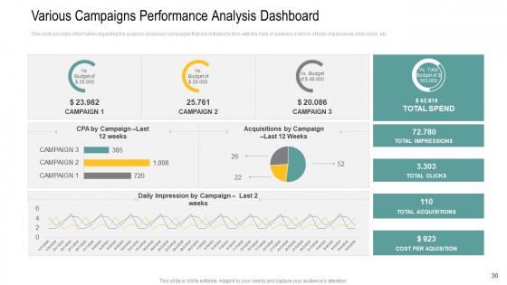 Channel_Retailer_Advertisement_Management_Ppt_PowerPoint_Presentation_Complete_Deck_With_Slides_Slide_36