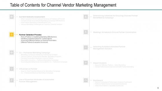 Channel_Retailer_Advertisement_Management_Ppt_PowerPoint_Presentation_Complete_Deck_With_Slides_Slide_9