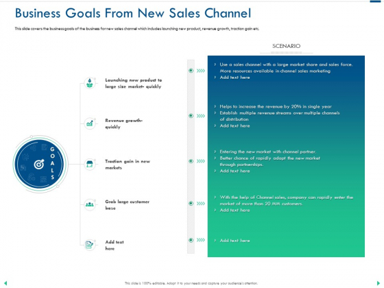Channel Sales Taking Your Product To Market Business Goals From New Sales Channel Structure PDF