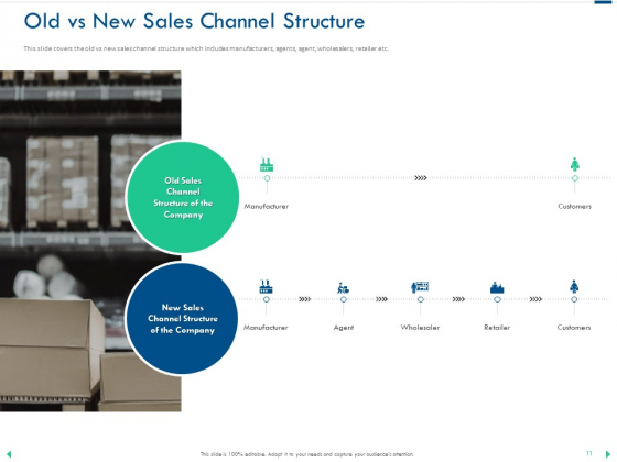 Channel_Sales_Taking_Your_Product_To_Market_Ppt_PowerPoint_Presentation_Complete_Deck_With_Slides_Slide_11