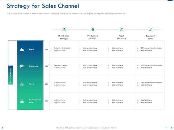 Channel_Sales_Taking_Your_Product_To_Market_Ppt_PowerPoint_Presentation_Complete_Deck_With_Slides_Slide_13