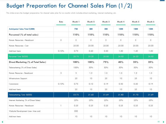 Channel_Sales_Taking_Your_Product_To_Market_Ppt_PowerPoint_Presentation_Complete_Deck_With_Slides_Slide_30