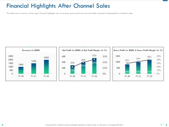 Channel_Sales_Taking_Your_Product_To_Market_Ppt_PowerPoint_Presentation_Complete_Deck_With_Slides_Slide_37