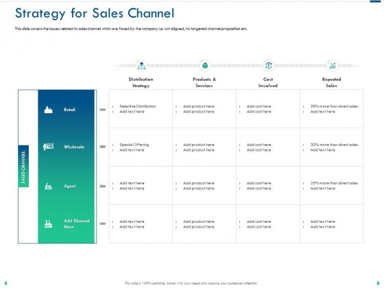 Channel Sales Taking Your Product To Market Strategy For Sales Channel Inspiration PDF