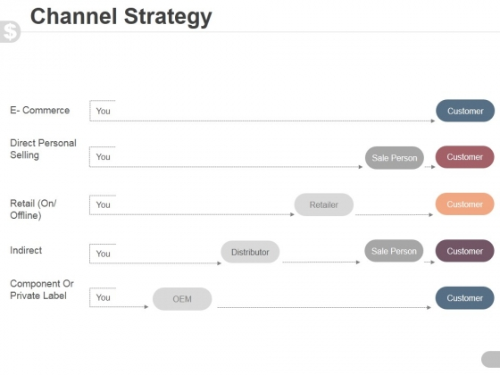 Channel Strategy Ppt PowerPoint Presentation Outline