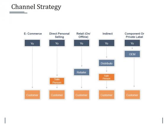 Channel Strategy Ppt PowerPoint Presentation Slides Visuals