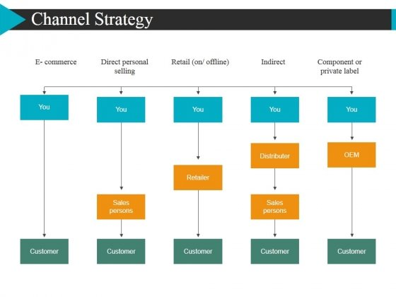 Channel Strategy Ppt Powerpoint Presentation Summary Background