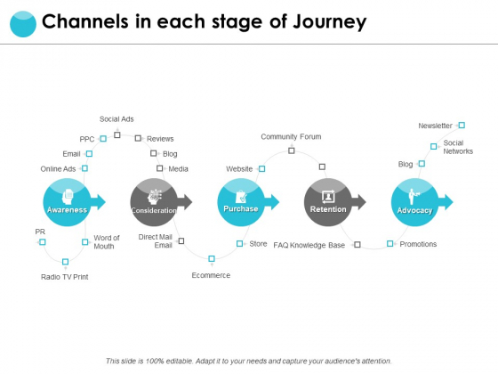 Channels In Each Stage Of Journey Ppt PowerPoint Presentation Pictures Templates