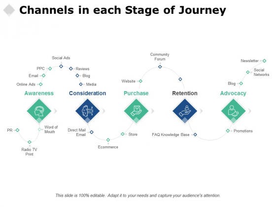 Channels In Each Stage Of Journey Ppt PowerPoint Presentation Portfolio Graphics Template