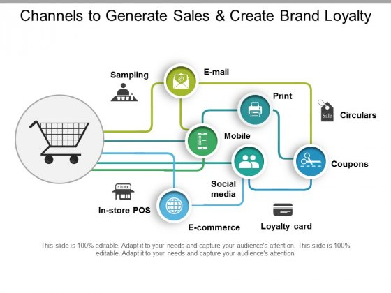 Channels To Generate Sales And Create Brand Loyalty Ppt PowerPoint Presentation Show Layout Ideas