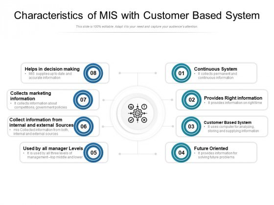 Characteristics Of Mis With Customer Based System Ppt PowerPoint Presentation Slides Topics PDF