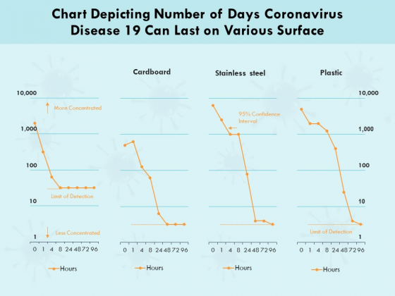 Chart Depicting Number Of Days Coronavirus Disease 19 Can Last On Various Surface Ppt PowerPoint Presentation Styles Example PDF