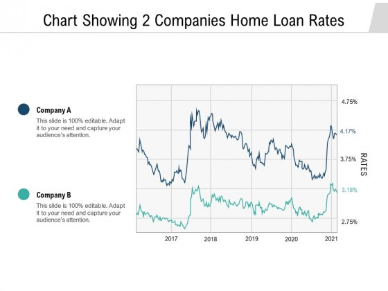 Chart Showing 2 Companies Home Loan Rates Ppt PowerPoint Presentation Icon Slideshow PDF