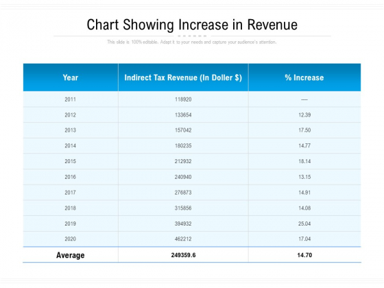 Chart Showing Increase In Revenue Ppt PowerPoint Presentation Professional Visual Aids PDF