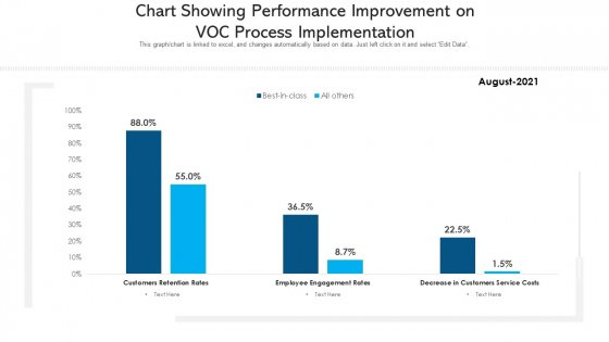 Chart_Showing_Performance_Improvement_On_Voc_Process_Implementation_Ppt_PowerPoint_Presentation_Icon_Layouts_PDF_Slide_1