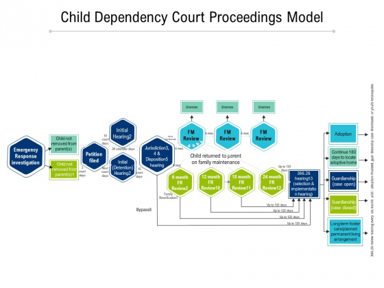 Child Dependency Court Proceedings Model Ppt PowerPoint Presentation Inspiration Visuals PDF