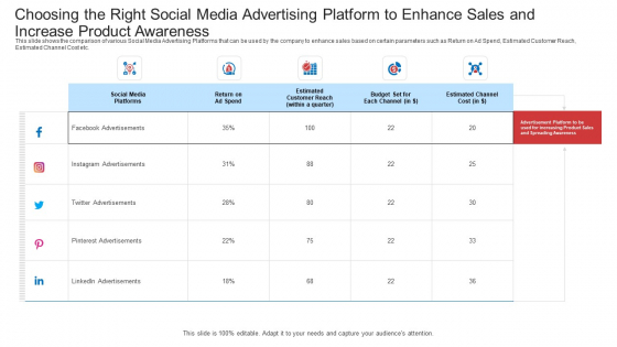 Choosing The Right Social Media Advertising Platform To Enhance Sales And Increase Product Awareness Portrait PDF