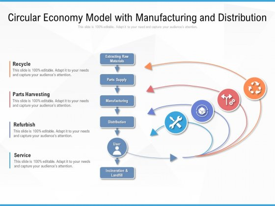 Circular Economy Model With Manufacturing And Distribution Ppt PowerPoint Presentation Gallery Rules PDF