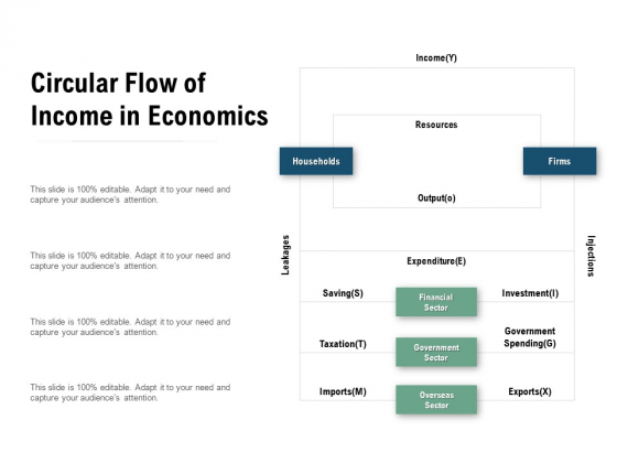 Circular Flow Of Income In Economics Ppt PowerPoint Presentation Professional Layouts