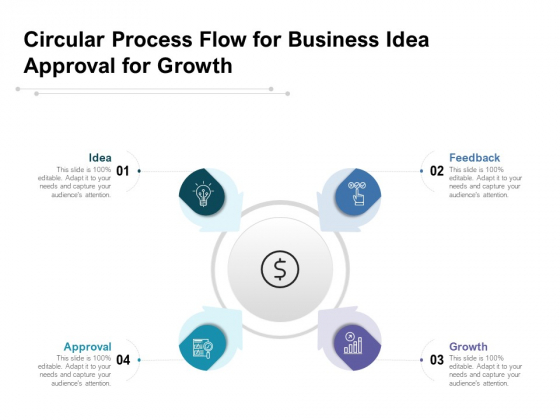 Circular Process Flow For Business Idea Approval For Growth Ppt PowerPoint Presentation Ideas PDF