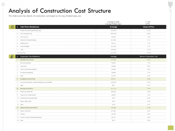 Civil Contractors Analysis Of Construction Cost Structure Ppt Infographic Template Visual Aids PDF